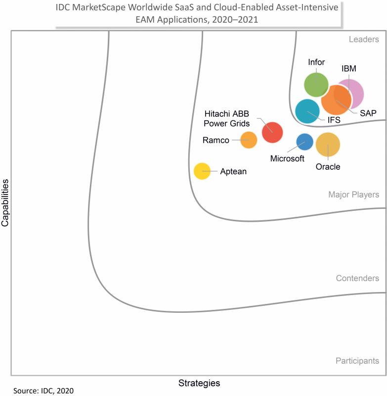 IDC-MarketScape